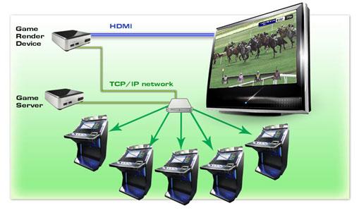 RaceKings Virtual Sports System