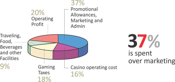 spending-pattern