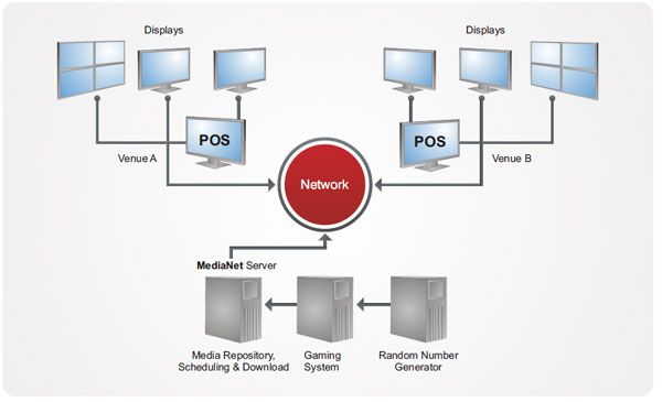 Digital Signage System Architecture