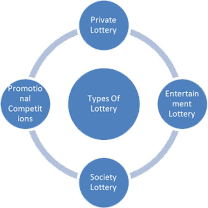 Lottery types in south africa